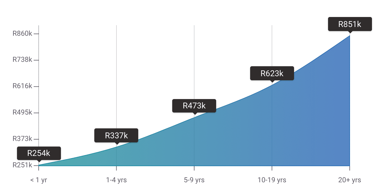 graph-showing-income-of-business-analysts-in-south-africa-payscale-iqacademy