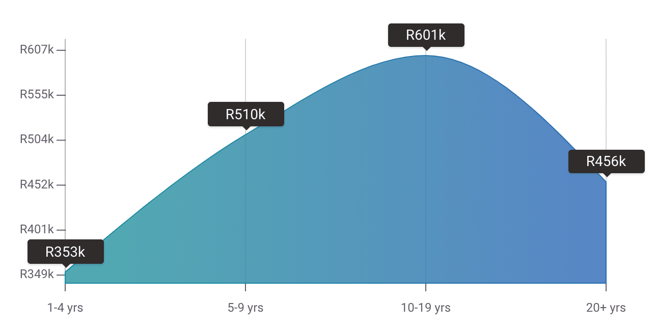 graph-showing-annaul-salary-of-employee-relations-manager-in-south-africa-by-years-of-experience-iq-academy